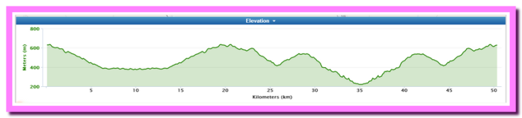 sierra51050_route_elevation_kms1