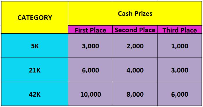 Kagay-an_Prizes